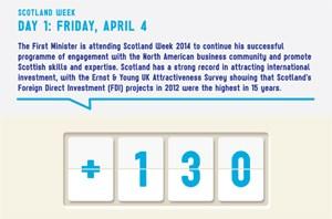 Scotland Week - Jobs - Friday April 4