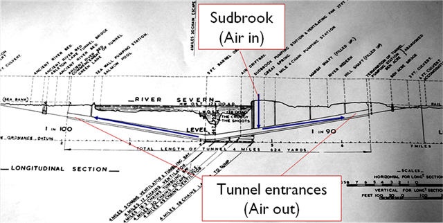 Diagram    of Severn tunnel