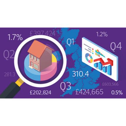 UK and regional quarterly data all properties series