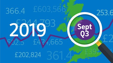 House price growth remained subdued in September: 09-HPI-2019-Sep
