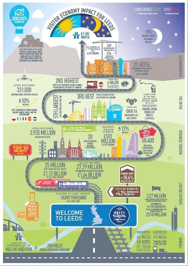 Full steam ahead for Leeds visitor economy: vlinfo.jpg