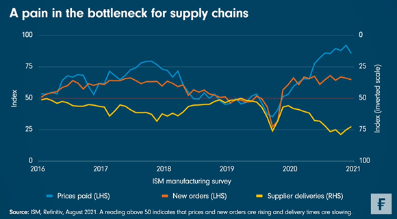 2021-08-20 - A pain in the bottleneck for supply chains