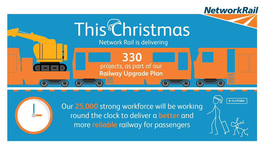 Passengers reminded to check before they travel this Christmas and New Year: This Christmas Network Rail is delivering 330 projects as part of our Railway Upgrade Plan