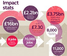 Innovate UK's key stats: They are growing the UK economy and helping other organisations break into the railway sector: Open for Business, Hansford review, innovation