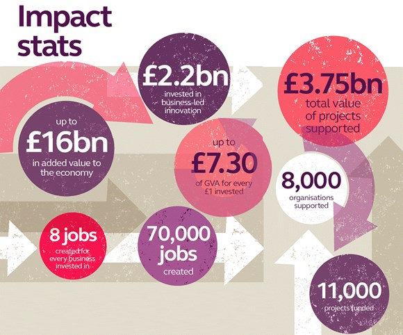 Innovate UK's key stats: They are growing the UK economy and helping other organisations break into the railway sector