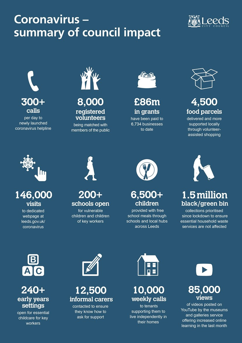 Council releases update reports on crisis response in Leeds: Coronavirus infographic