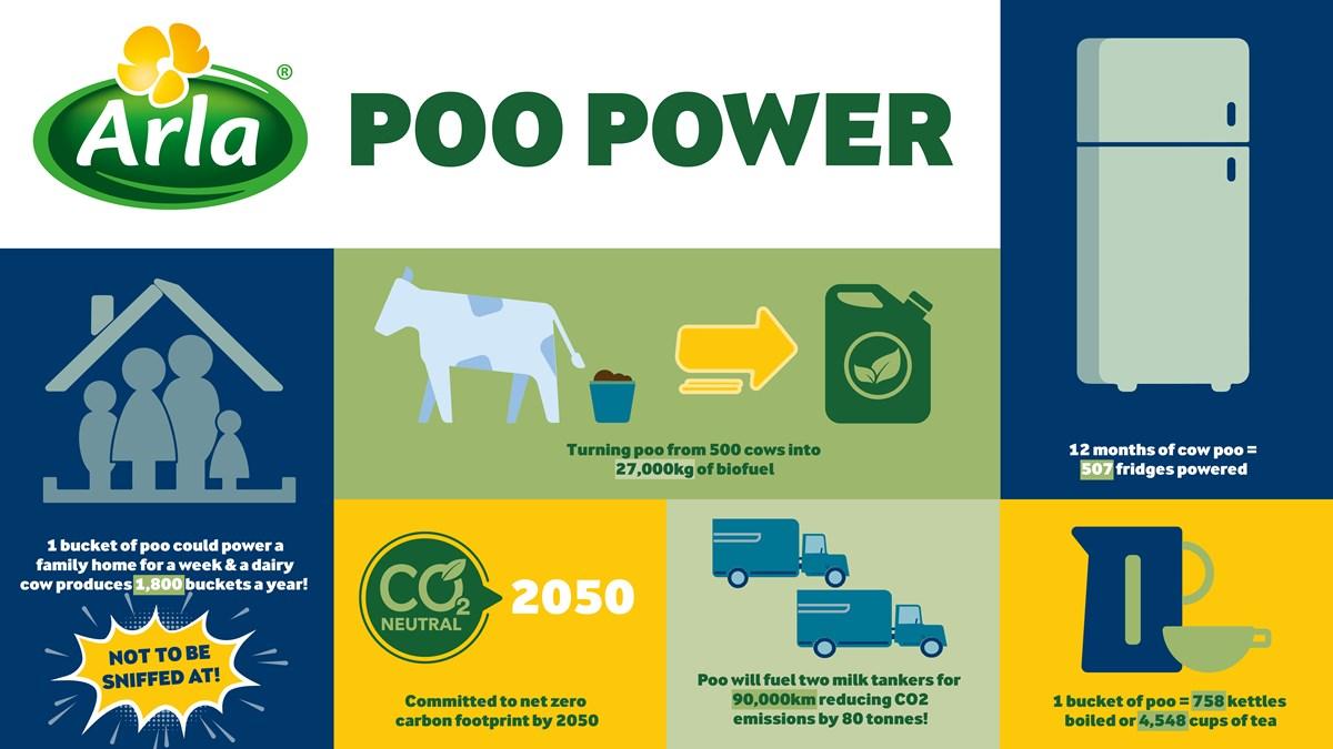 Arla-poo power infographic
