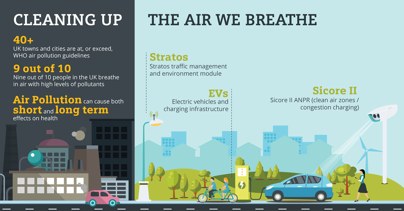 Siemens Mobility Limited wins Leeds Clean Air Zone contract: Clean Air Day Infographic 2-01.final