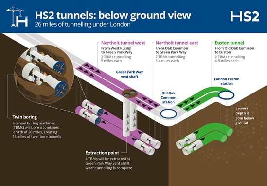 3D Construction London Tunnel Maps October 2020: Credit: HS2 Ltd (Tunnels, TBM, Construction, London) Internal Asset No. 19028