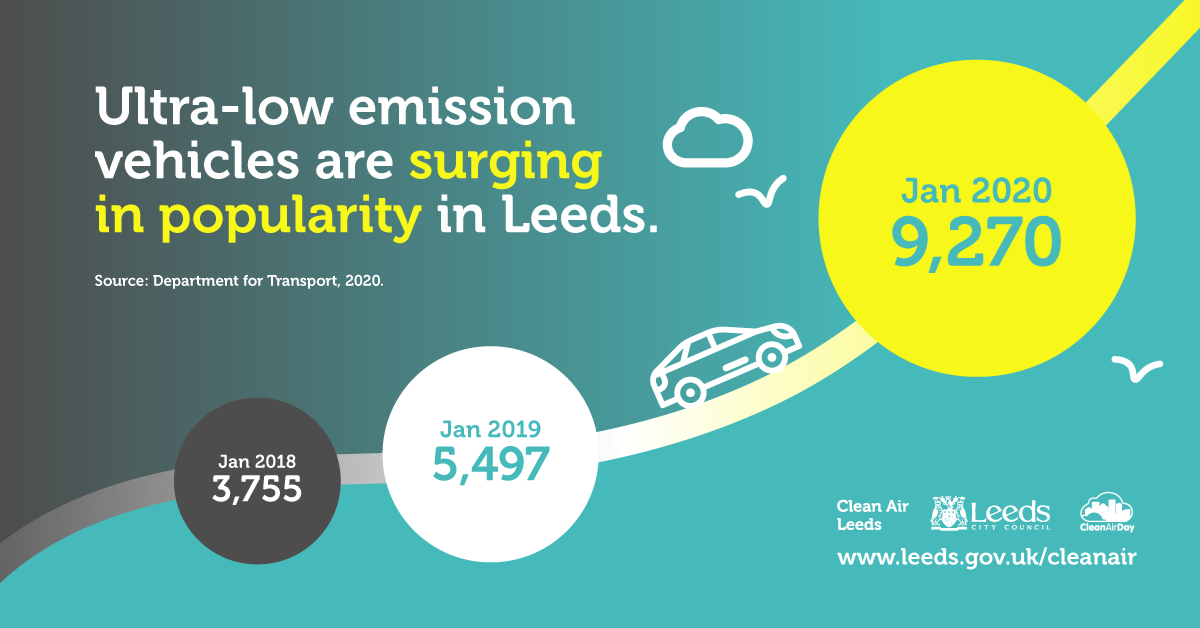 Ultra-low emission vehicles are surging in popularity in Leeds.