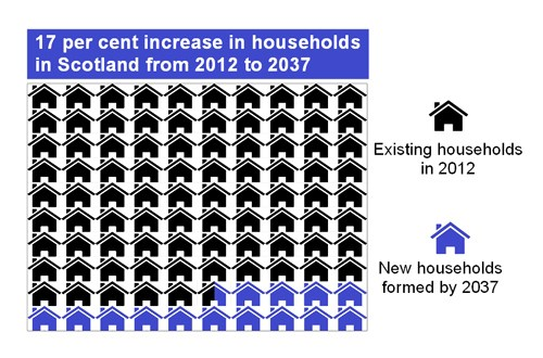 Projected Household Numbers