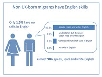 Language skills of UK born migrants