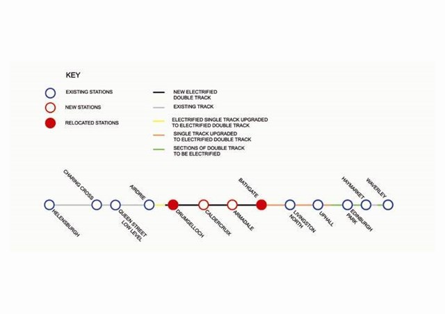 Airdrie-Bathgate line of route diagram: Airdrie-Bathgate line of route diagram
