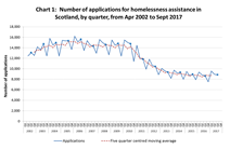 Homelessness applications