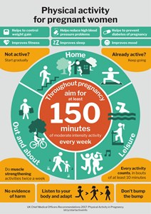 Physical activity for pregnant women: CMO infographic