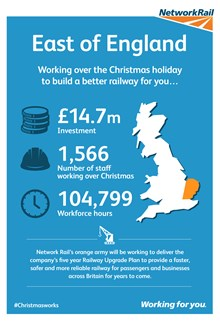 Regional East of England Christmas stats