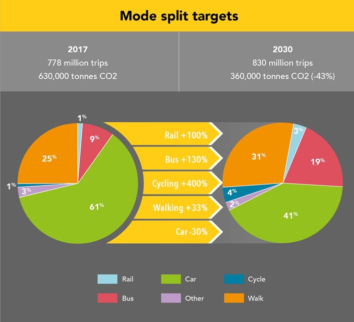 Transport strategy target 2030 mode shift graphic