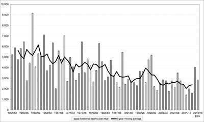 Mortality stats