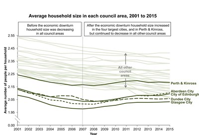 average household size for news release v3