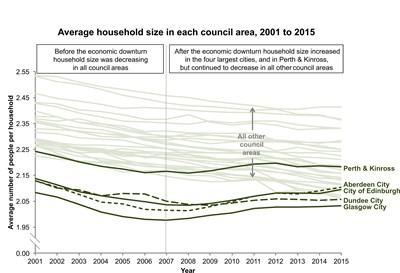 average household size for news release v3
