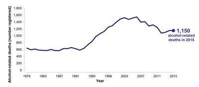 Scotland's Changing Population - graph 1