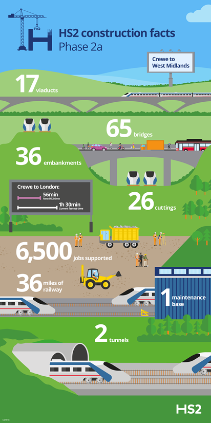 Next phase of HS2 to Crewe accelerates with latest contract tender: Phase2a Infographic-3