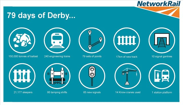 79 days of Derby infographic