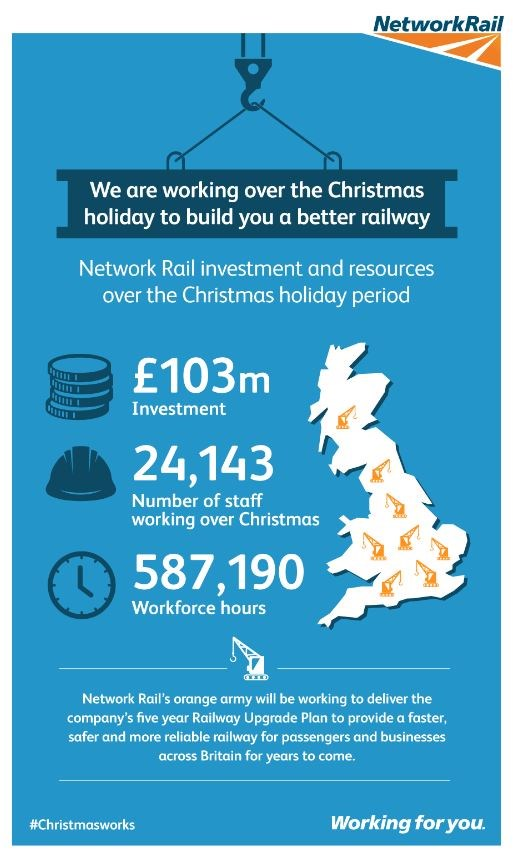 Network Rail encourages passengers to plan journeys early ahead of Christmas upgrade work: Christmas 2016 infographic