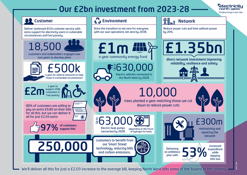 Electricity North West draft business plan infographic
