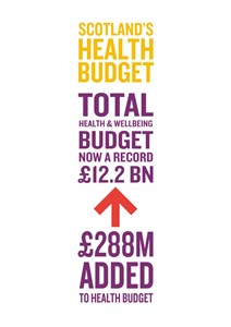 Scotland's Health Budget