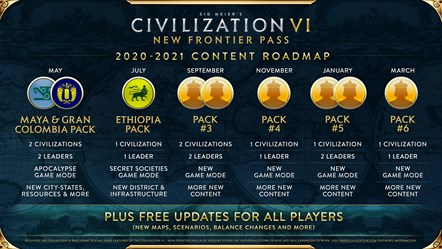Civilization VI - New Frontier Pass Content Roadmap - May 2020