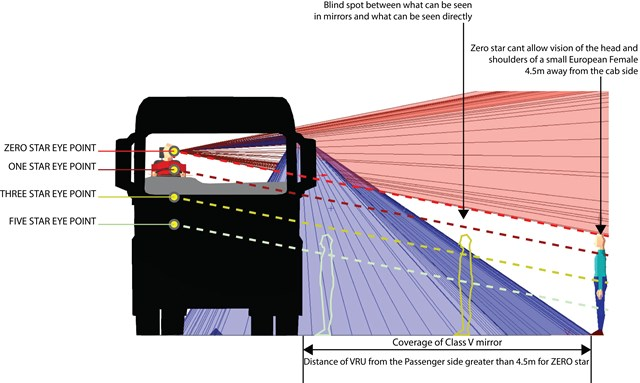 HGVs are rated between zero and five star as part of the Direct Vision Standard