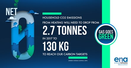 Gas Goes Green: Net Zero: Household CO2 emissions from heating will need to drop from 2.7 tonnes in 2017 to 130kg to reach our carbon targets. (Source: Energy Systems Catapult, 2019)