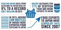Food and drink exports to Japan - infographic