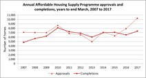 Annual affordable housing supply programme approvals and completions