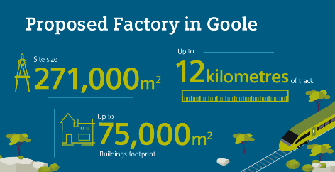 Siemens plans new rail factory in Goole Infographic