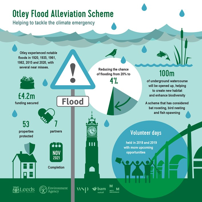Construction begins on the Otley Flood Alleviation Scheme: Otley Flood Alleviation Scheme infographic static-01