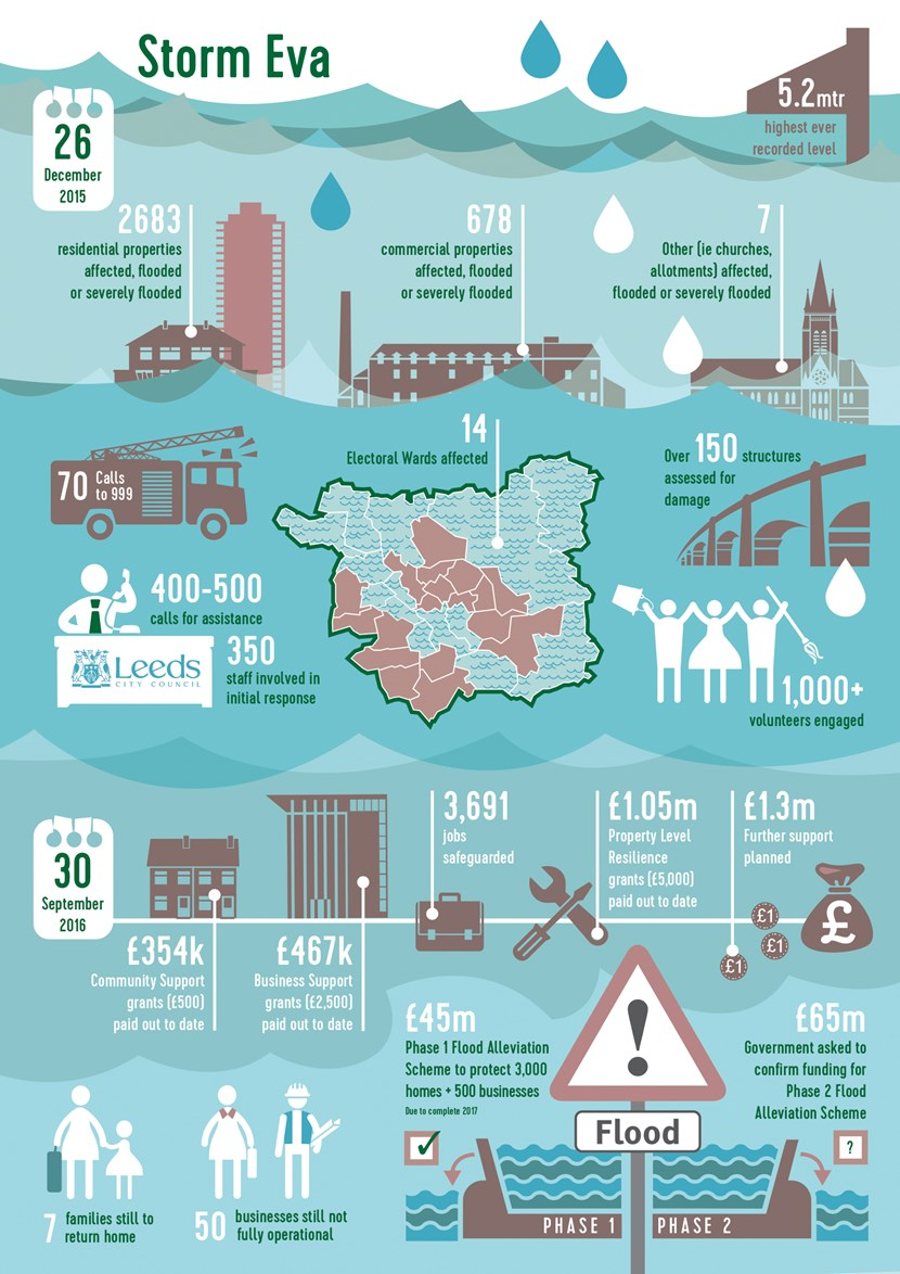 Council issues update on flood prevention guidance and sandbag policy for Leeds: stormevafloodinginfographic3.jpg