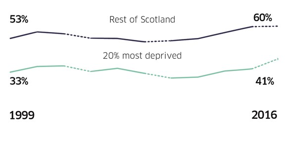 households deprivation