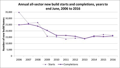 Annual all-sector new build starts and completions chart-2