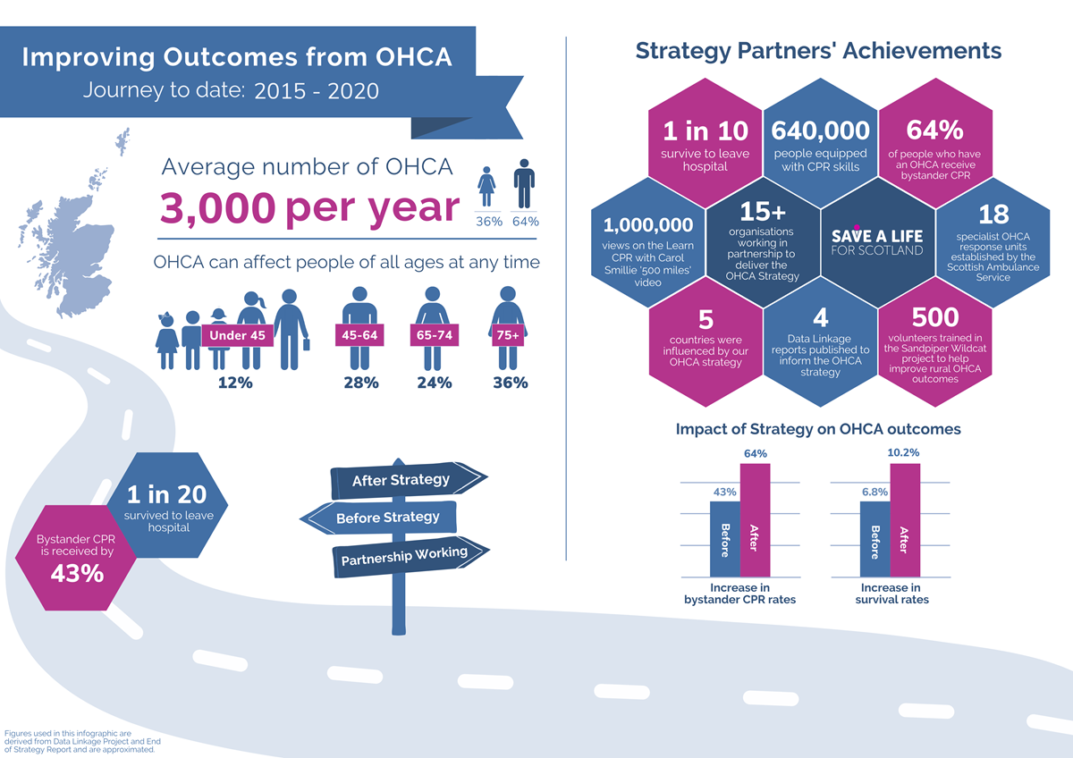 Accessible version OHCA Progress to Date