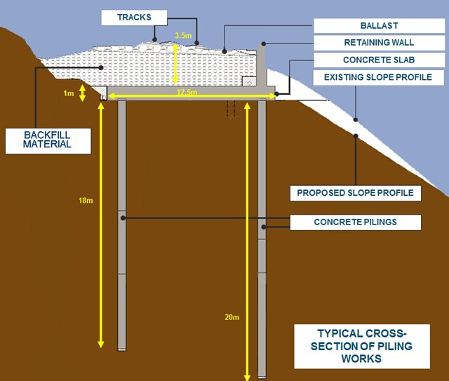 Cross section of the Eden Brows landslip repair