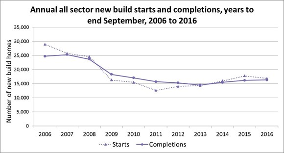 Annual all sector new build starts and completions