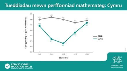 """""""Cadarnhaol, ond nid perffaith"""" meddai Kirsty Williams wrth i'r Gweinidog groesawu gwelliant yng nghanlyniadau PISA Cymru: 39620 PISA-Graphs Maths Welsh2-2"""