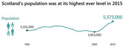 Scotland's population