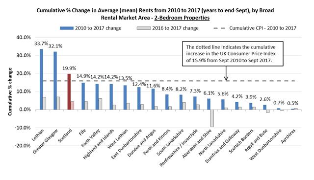 Change in average rent - 2 bedroom properties - 2010-2017