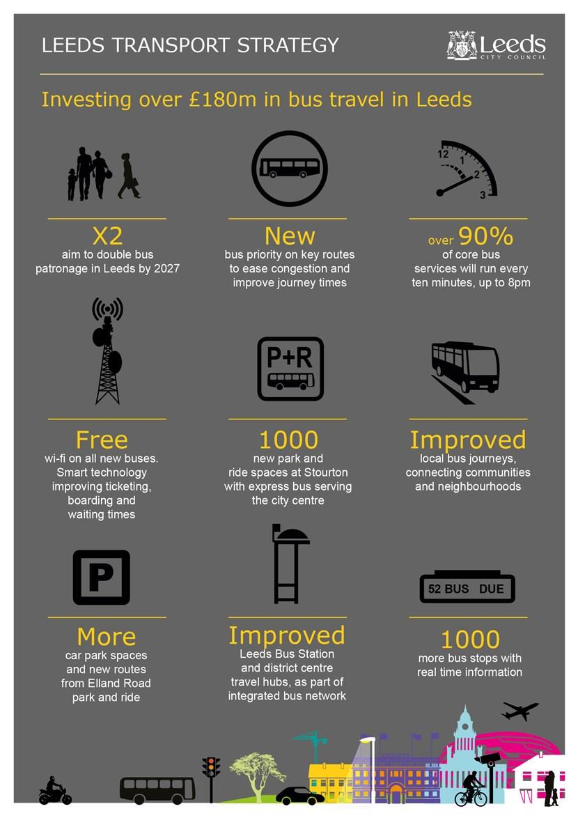 Over £180million bus improvements proposed in new transport plan for Leeds: cs16-088leedstransportstrategybusinfographic.jpg