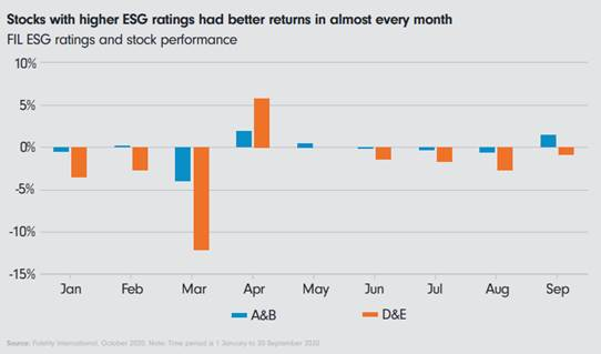 Fidelity International finds higher ESG ratings linked to outperformance in 2020