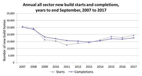 Annual all sector new build starts and completions, 2007 - 2017