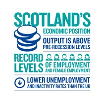 Scotland's Economic Position
